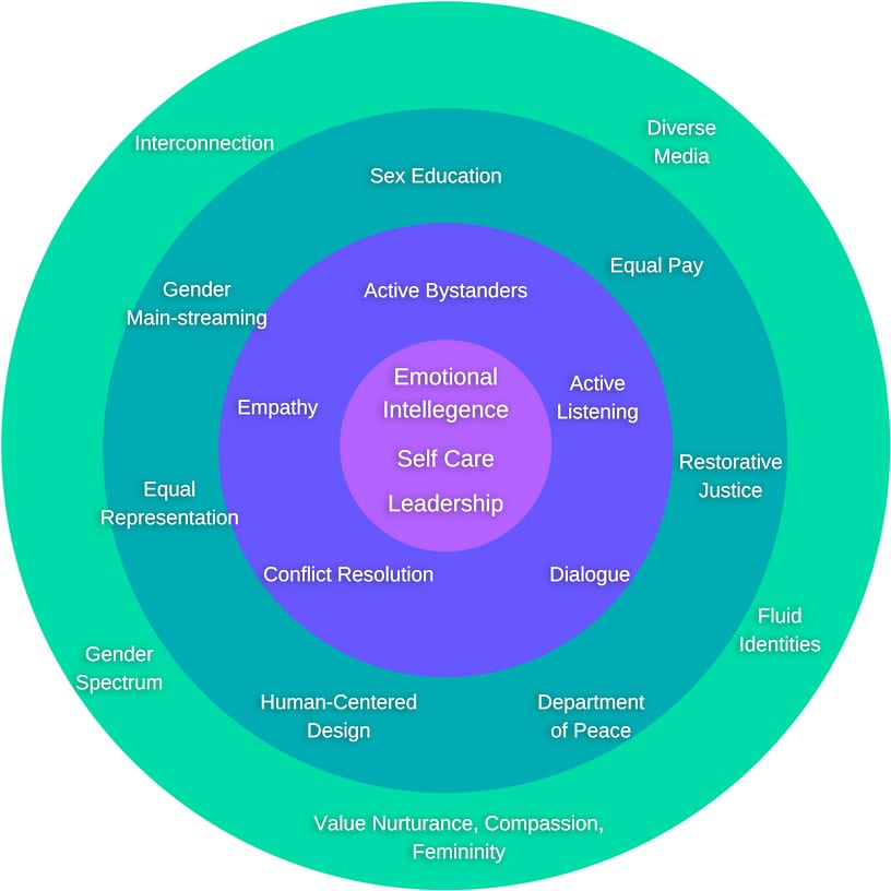 nurturance-culture-graphic